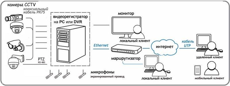 Аналоговая система CCTV