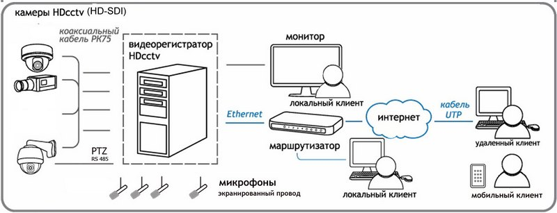 HD-SDI CCTV